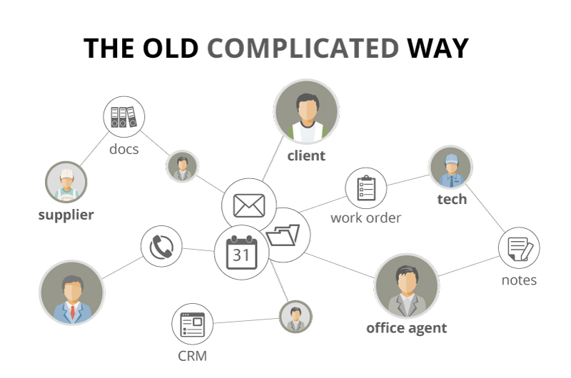 The old complicated way of managing your service business